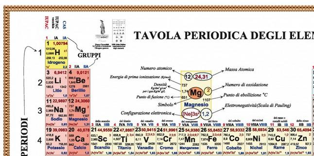 Tavola periodica 140x100 nuova edizione agg al 2017 con - Tavola periodica gruppi e periodi ...
